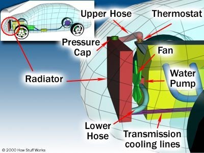Car Cooling Systems