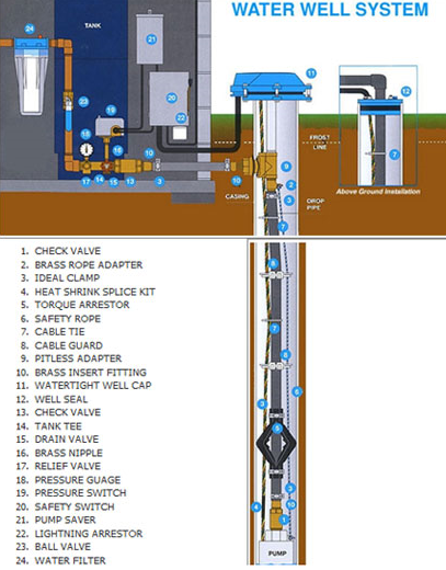 to view a water well system's parts, click here