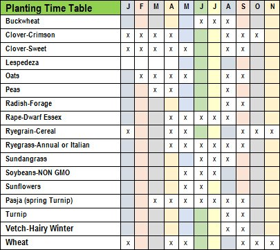 Planting Time table