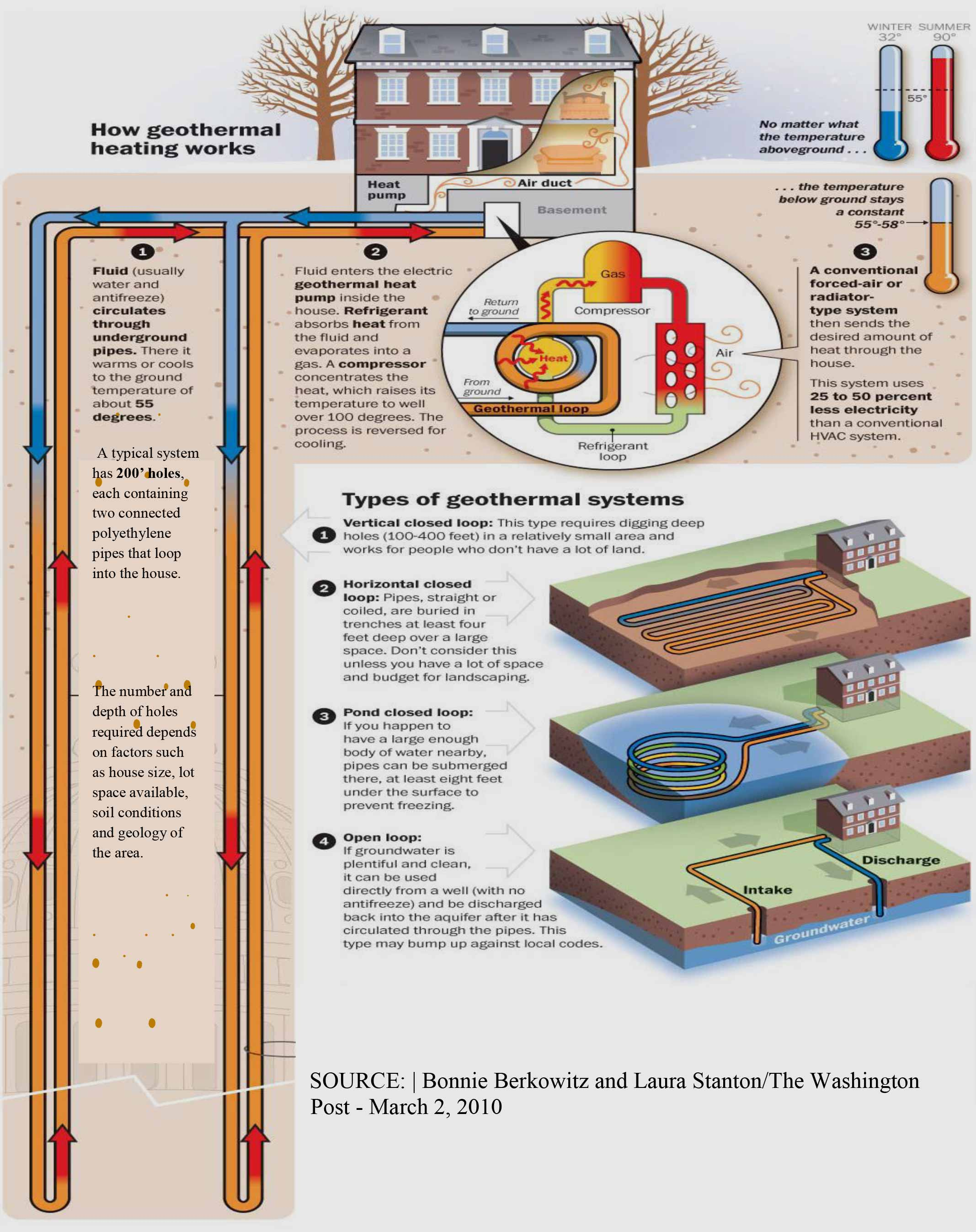 Geothermal diagram