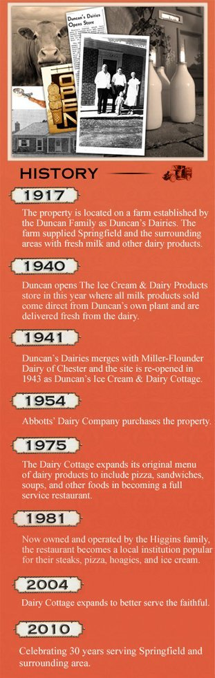 Dairy Cottage history timeline