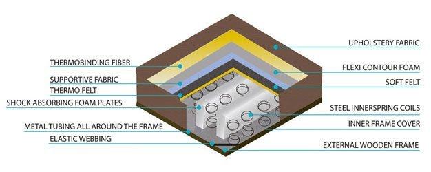 Illustration of sofa layer