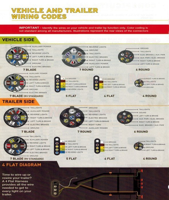 Vehicle and trailer wiring codes