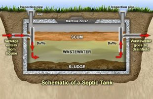 Irwin septic tank cleaning plumbing and repair pumping for How big a septic tank do i need