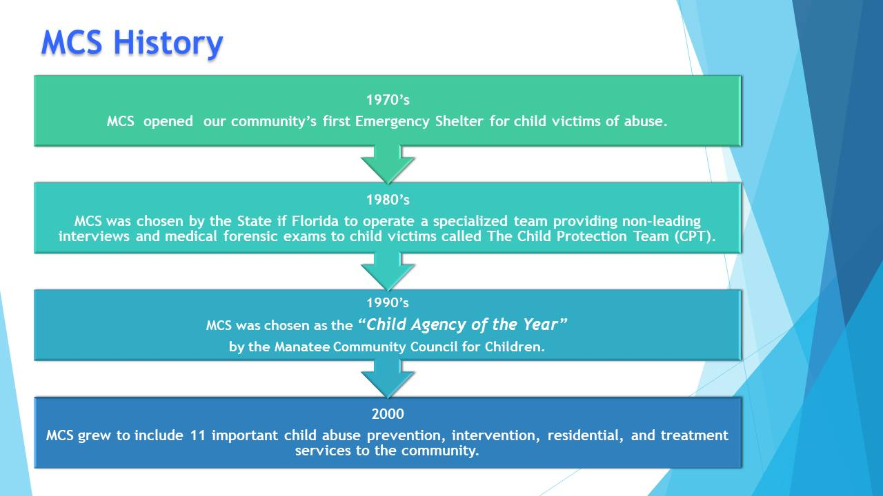 1970s - MCS opened our local community's first Emergency Shelter for victims of child abuse. 1980s - MCS was chosen by Florida to operate a specialized team providing non-leading interviews and medical forensic exams to child victims called The Child Protection Team (CPT). 1990s - MCS was chosen as the