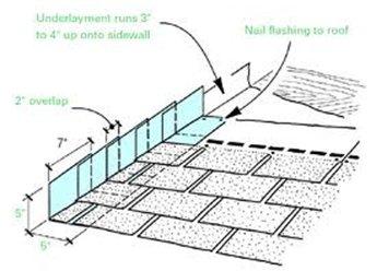 STEP FLASHING  - Griffin, GA - Kellett & Sons Roofing