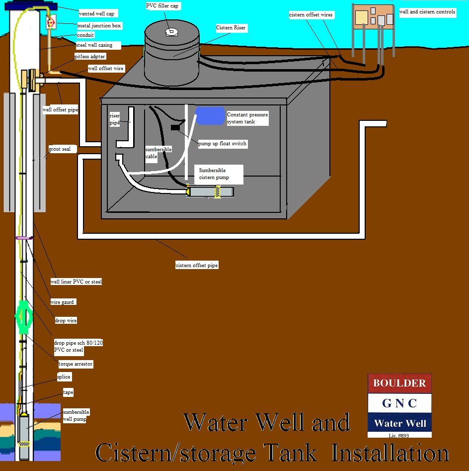 3D cistern diagram with p-tank