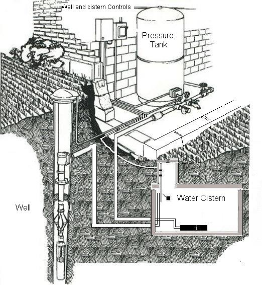 Well and cistern Diagram