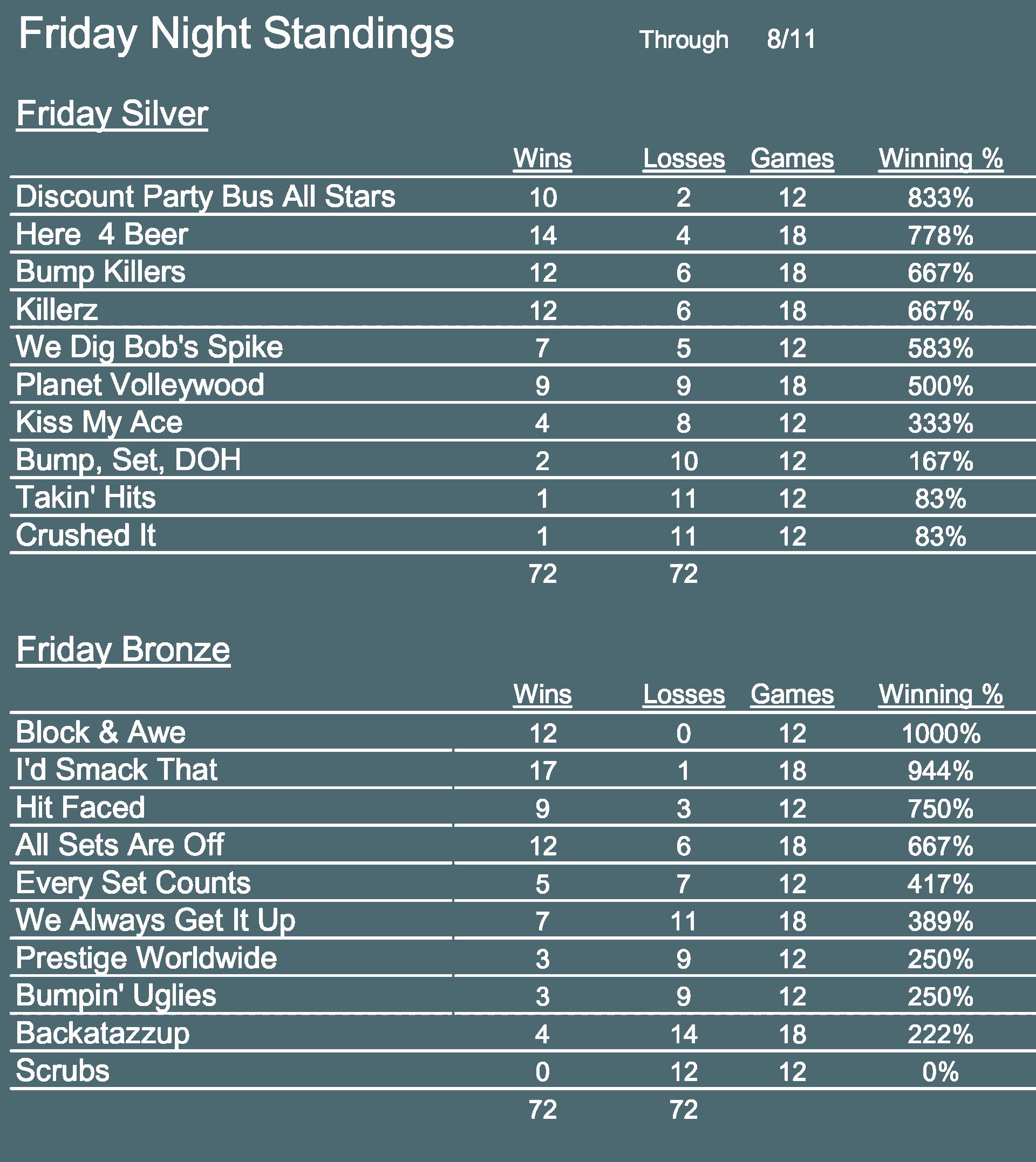 Friday Night Standings