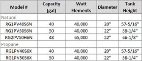 Models details chart
