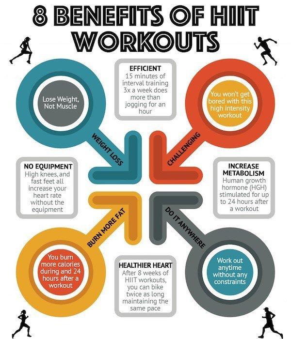 high intensity interval training workout plan pdf