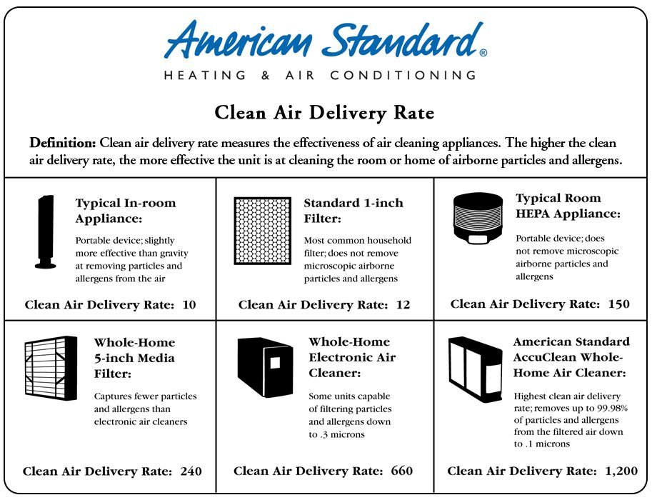 Indoor Air Quality - Festus, MO - Russell Brothers Heating, Cooling, & Refrigeration Specialists Inc
