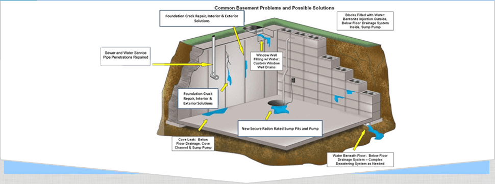 Waterproofing Contractor  | West Hartford, CT | Rocco Balesano Contracting | 860-236-0071