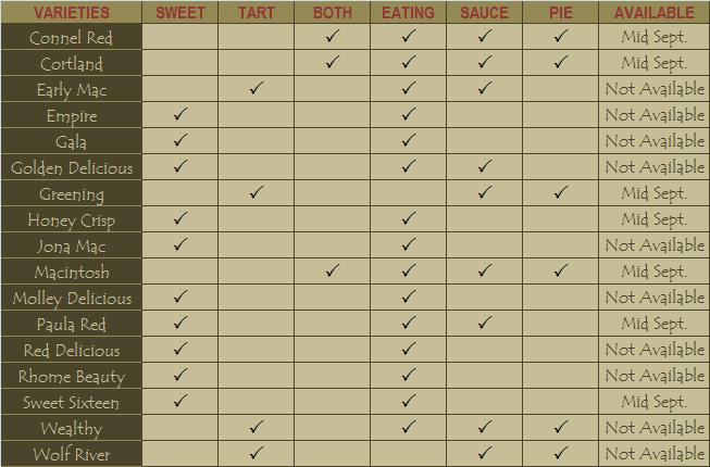 Apple Varities and Uses